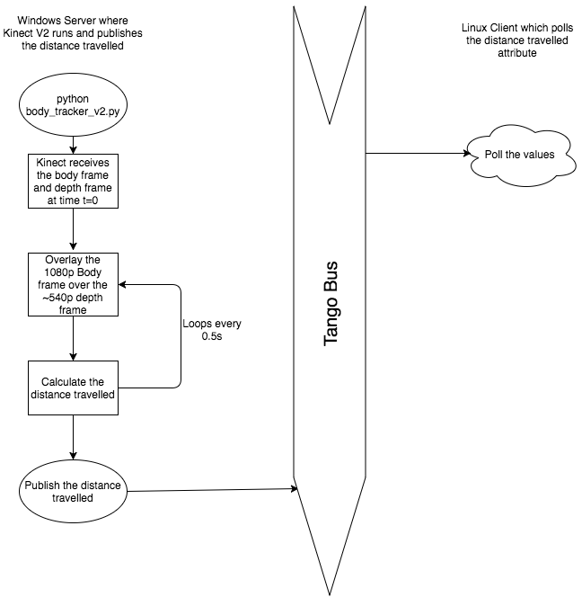 Software Architecture Document for Body Tracker using Kinect v2