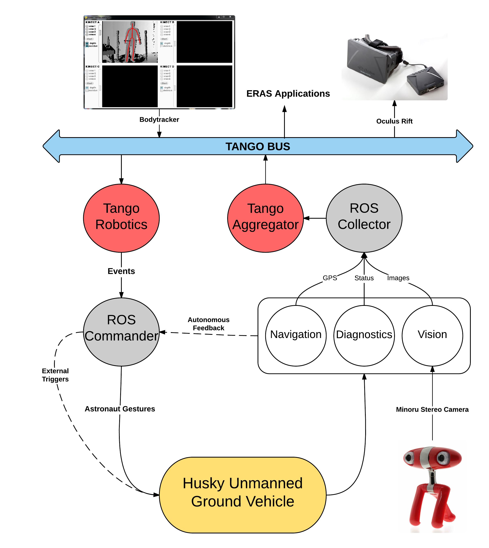 Software architecture document for telerobotics eras 0 documentation imagestelerobotics diagramg pooptronica